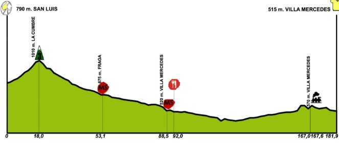 tour de san luis stage 2 profile