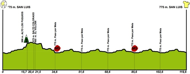 tour de san luis stage 6 profile.jpg