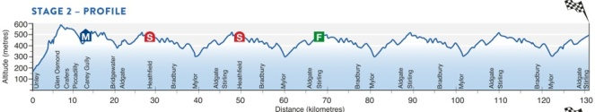 tour down under stage2 profile.jpg